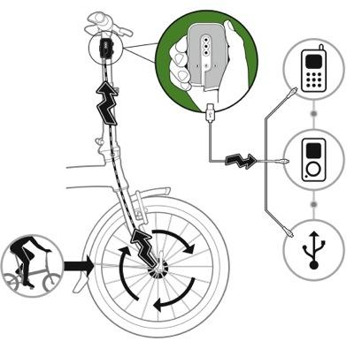 Gadgets beim Fahrrad fahren laden